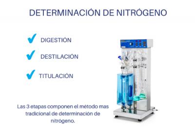 Determinación de Nitrógeno